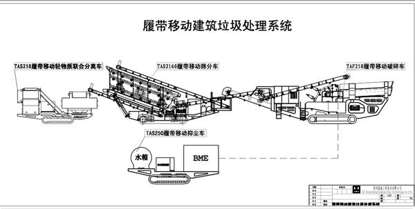 WAF移动破碎站处理系统